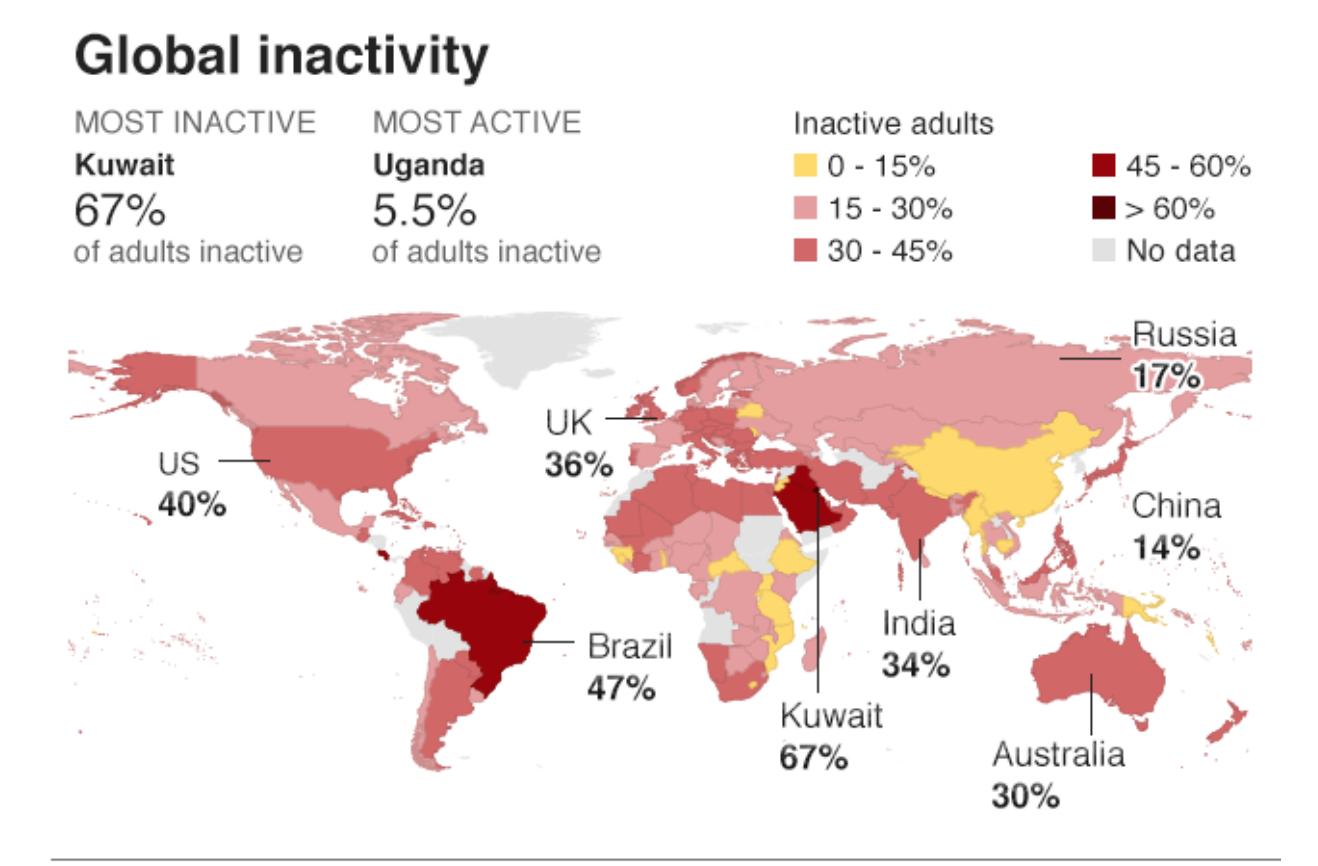 Global Inactivity